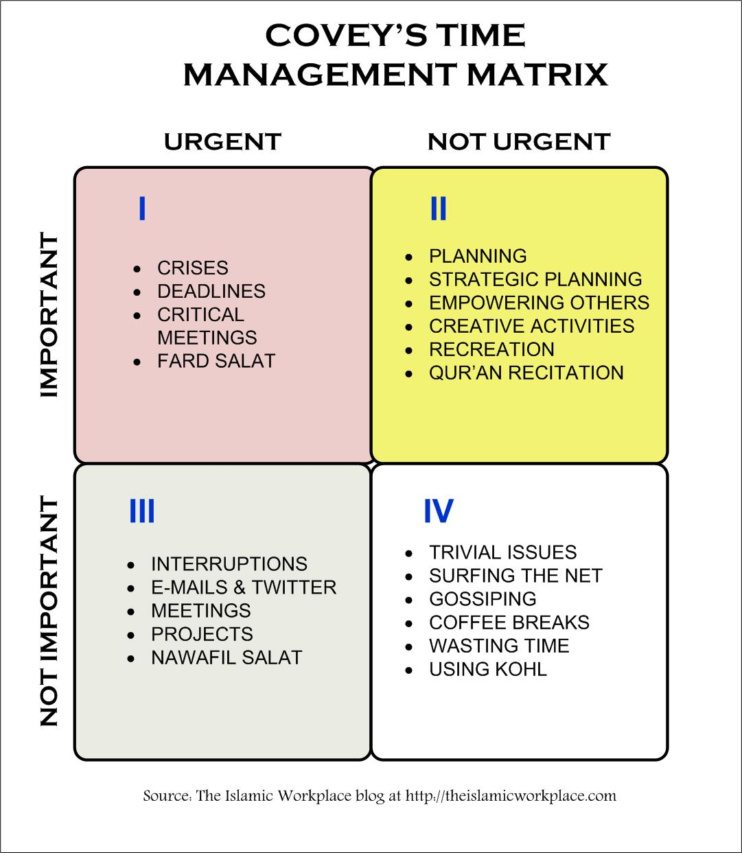time management for workplace 4 ask yourself am i practicing the time-management behaviors that i value most what am i doing right in managing my time which practices work best for me.